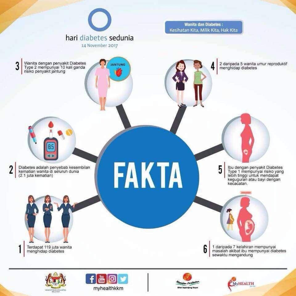fakta diabetes