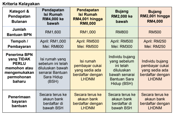 Informasi Cara Mudah Semak Duit Bpn Masuk Dalam Akaun Atau Tidak Bantuan Prihatin Nasional Cute766