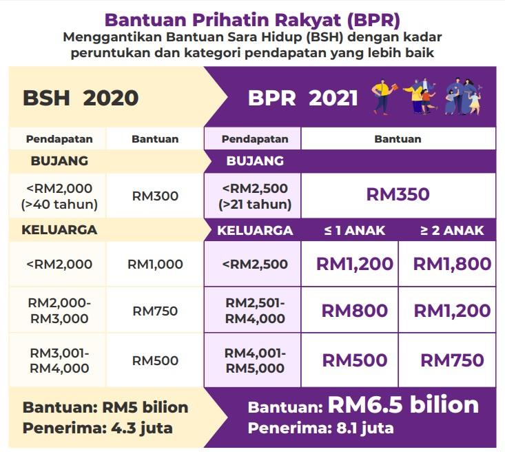 Permohonan Bantuan Prihatin Rakyat (BPR) Secara Online 2021