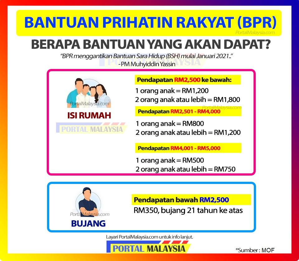 BPR 2021 : Bantuan Prihatin Rakyat (Hasil)